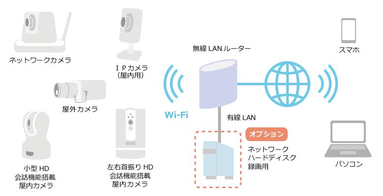 ネットワークカメラシステム(ウェブカメラシステム)